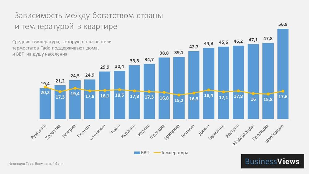 Чем богаче страна, тем холоднее в квартире.Вокруг Света. Украина