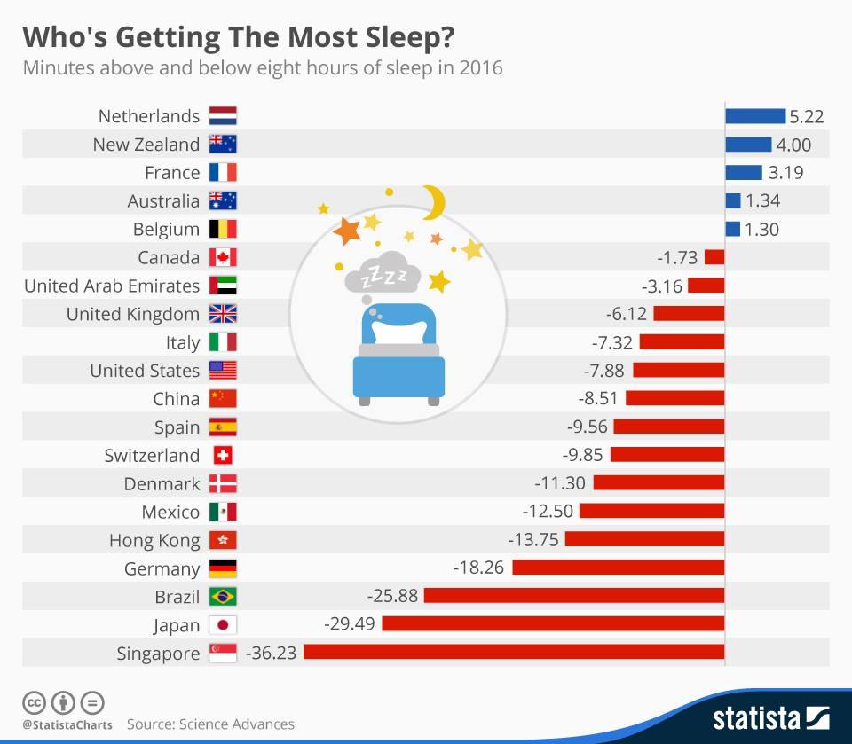 Больше или меньше минут 8-часового сна в 2016 году в разных странах