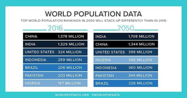 Население мира 2016