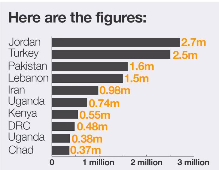 Источник: Al Jazeera, UNHCR