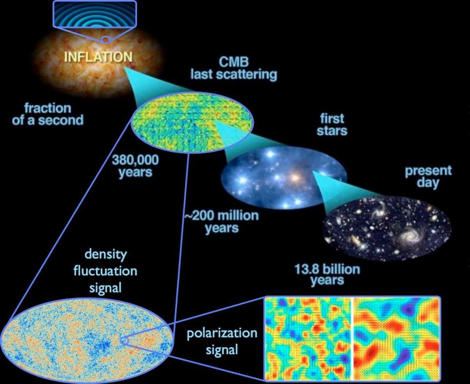 how the big bang evolved into life What can we tell from the distribution of elements  so it is doubtful if we will ever encounter silicon-based naturally-evolved life  the big bang is.