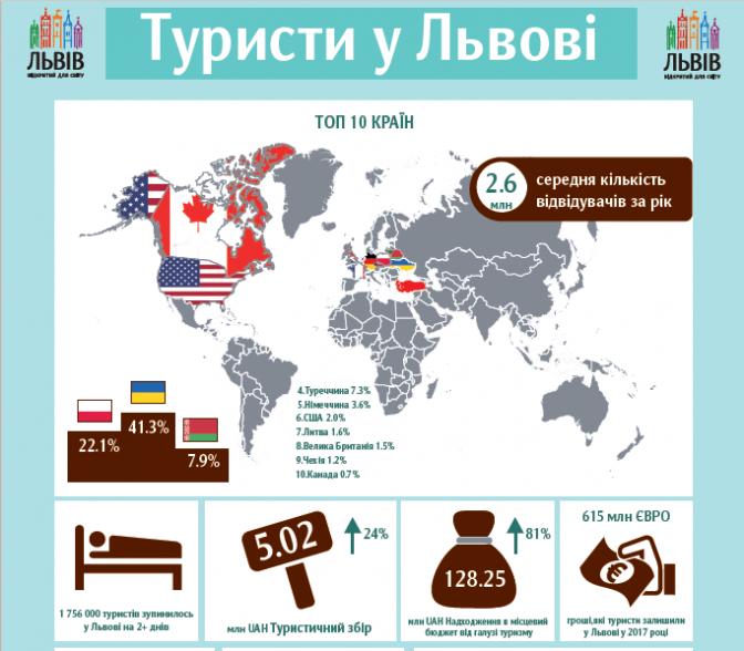 10 стран, откуда чаще всего туристы приезжают во Львов 10 стран, откуда чаще всего туристы приезжают во Львов turisty 1