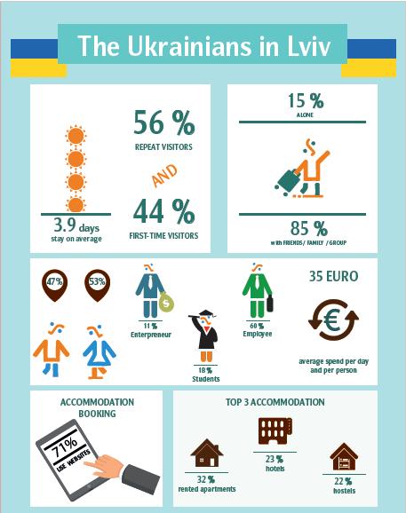10 стран, откуда чаще всего туристы приезжают во Львов 10 стран, откуда чаще всего туристы приезжают во Львов turisty 4 ukr