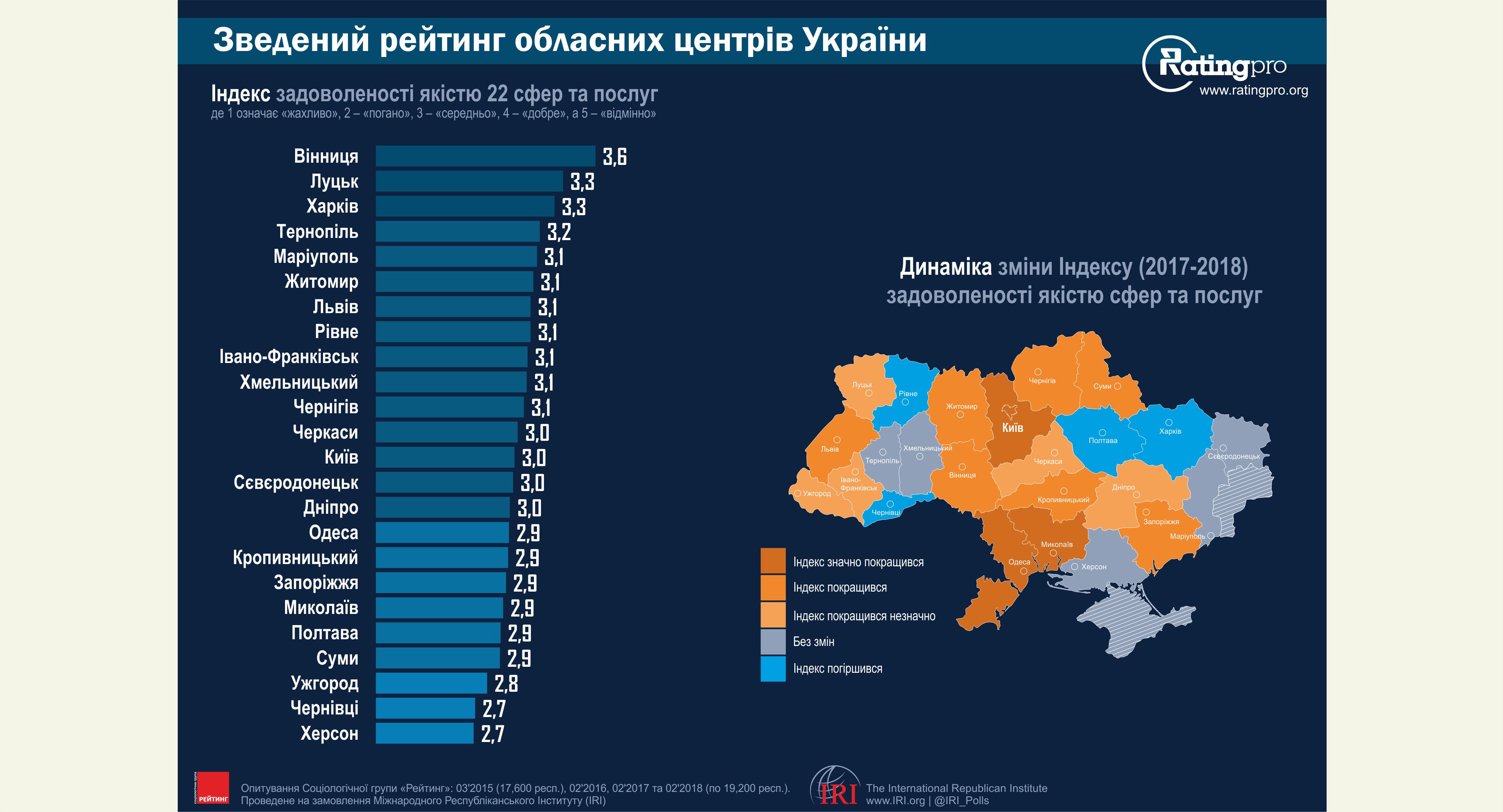 Винница возглавила рейтинг самых комфортных городов Украины Винница возглавила рейтинг самых комфортных городов Украины obshhij rejting