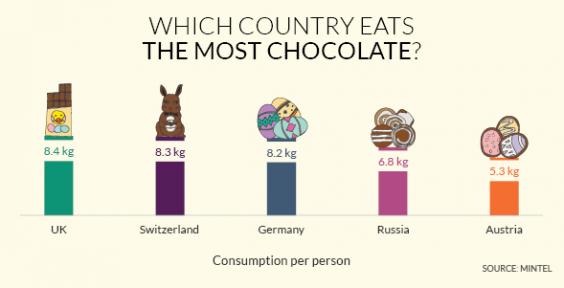 Определена самая «шоколадная» страна Определена самая «шоколадная» страна shokolad