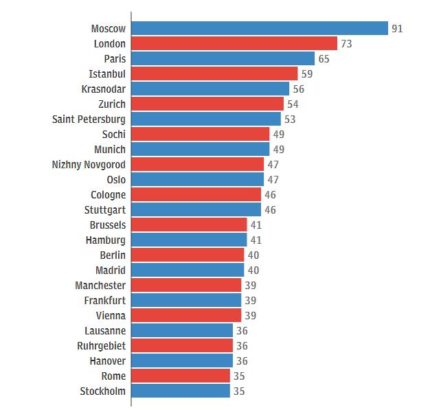 25 европейских городов с ужасным трафиком 25 европейских городов с ужасным трафиком ekfaashsoufsh
