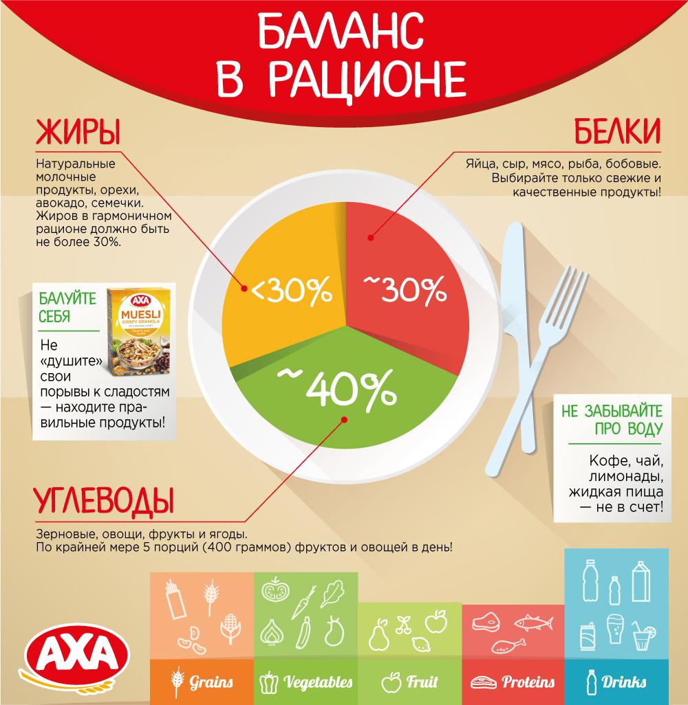 Здоровый рацион: как заменить вредные сладости полезными Здоровый рацион: как заменить вредные сладости полезными AXA Balance Infografika
