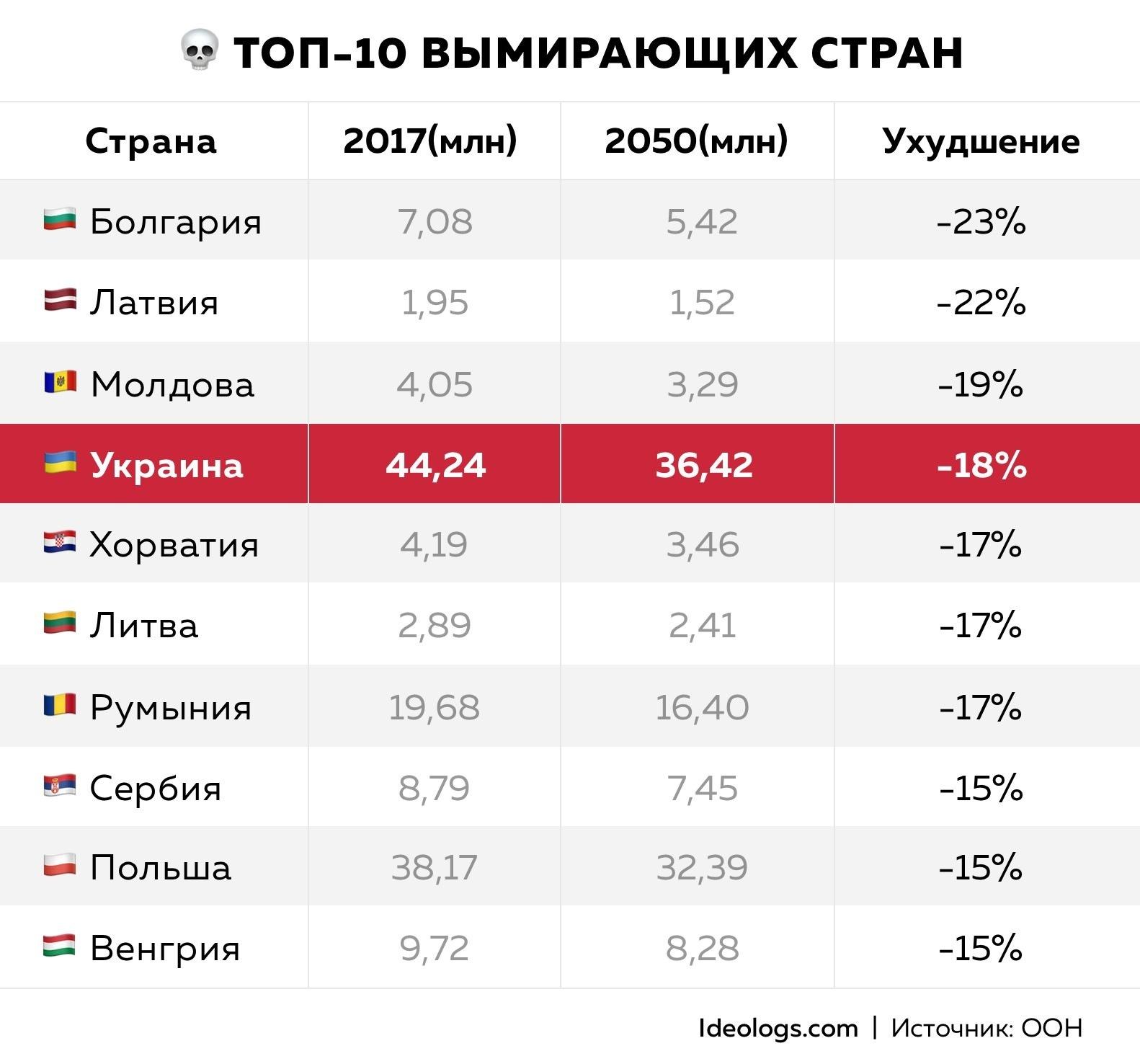 Самые «вымирающие» страны мира находятся в Восточной Европе Самые «вымирающие» страны мира находятся в Восточной Европе karta