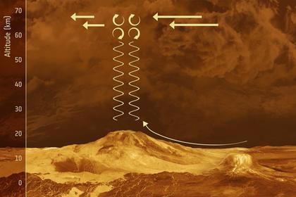 Ураганы Венеры вращаются в 60 раз быстрее планеты Ураганы Венеры вращаются в 60 раз быстрее планеты pic 8aa160481e399281f32e4aab1a3159c0