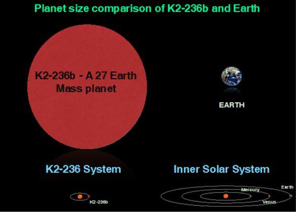 Индийские ученые открыли планету, где год длится 19 дней Индийские ученые открыли планету, где год длится 19 дней planeta