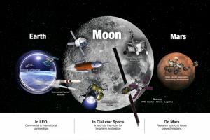 Освоение Луны и Марса: есть ли у человечества план?