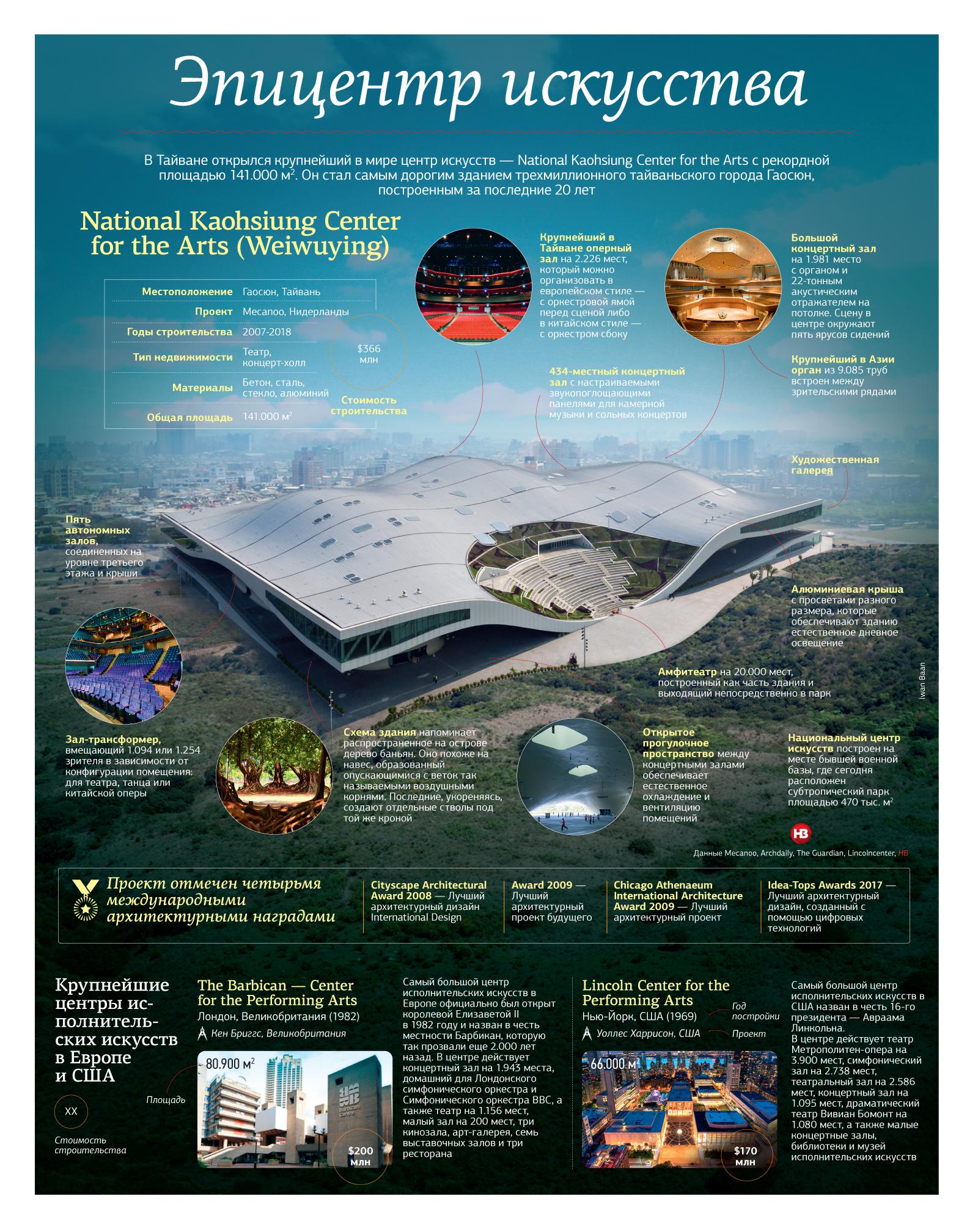 ТОП-10 фактов о крупнейшем в мире центре искусств ТОП-10 фактов о крупнейшем в мире центре искусств tsentr iskusstv infol