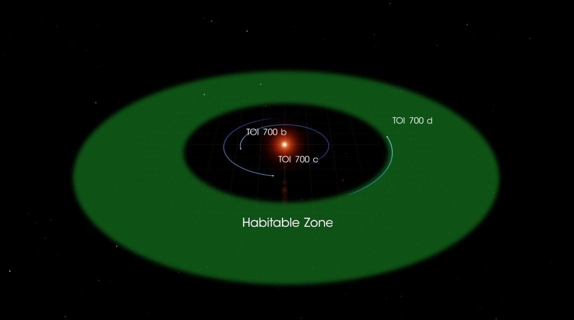 Найдена первая планета размером с Землю в зоне обитаемости.Вокруг Света. Украина