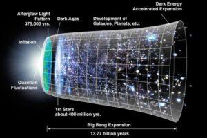 Новые наблюдения подтверждают, что Вселенной 13,77 миллиарда лет