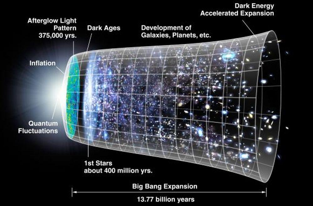 Новые наблюдения подтверждают, что Вселенной 13,77 миллиарда лет.Вокруг Света. Украина