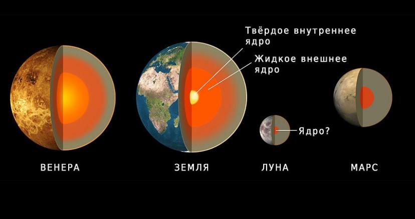Ученые выяснили размеры марсианского ядра.Вокруг Света. Украина