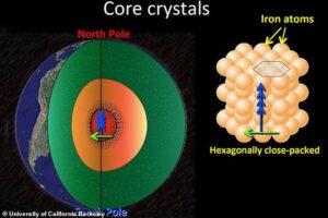 Ядро Земли оказалось асимметричным. Как это влияет на магнитное поле?