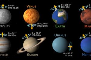 С какой скоростью вращаются планеты Солнечной системы